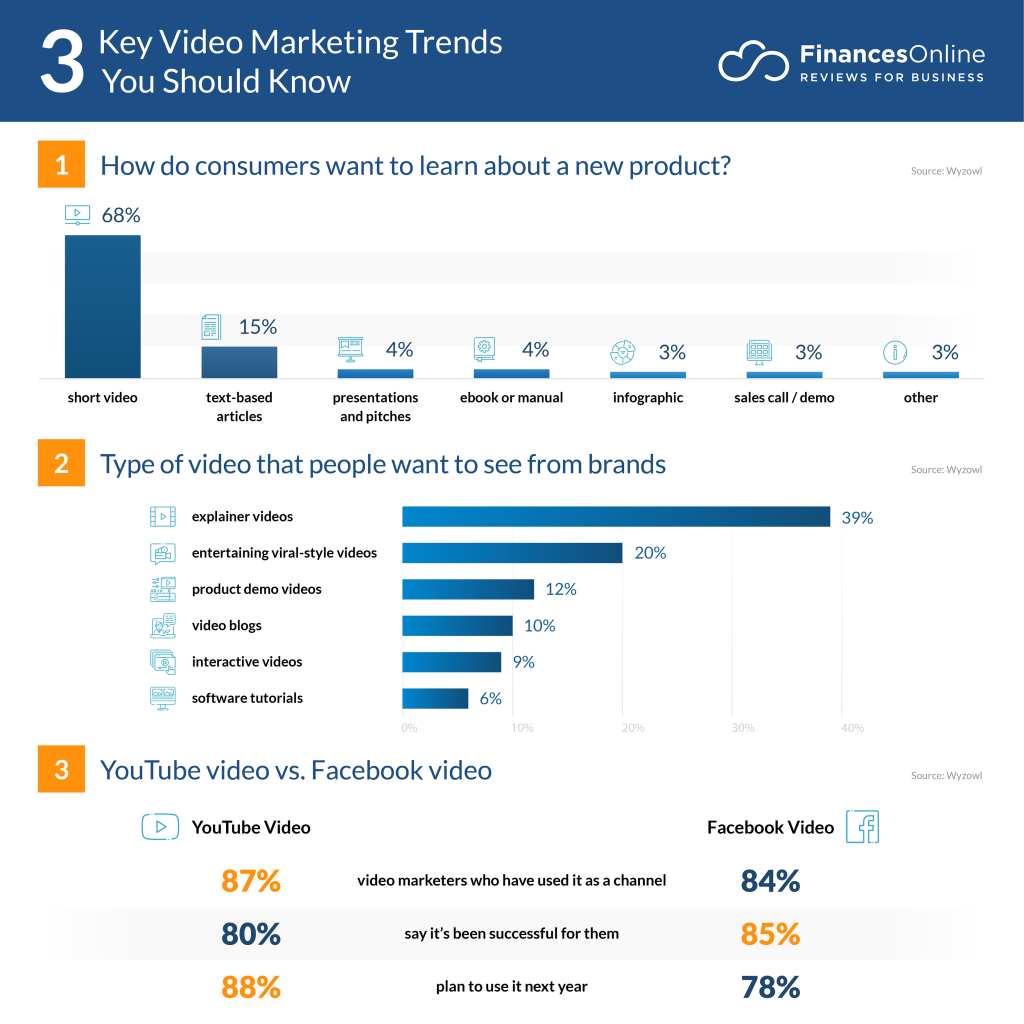 7 Video Marketing Trends for 7/7: Latest Forecasts You