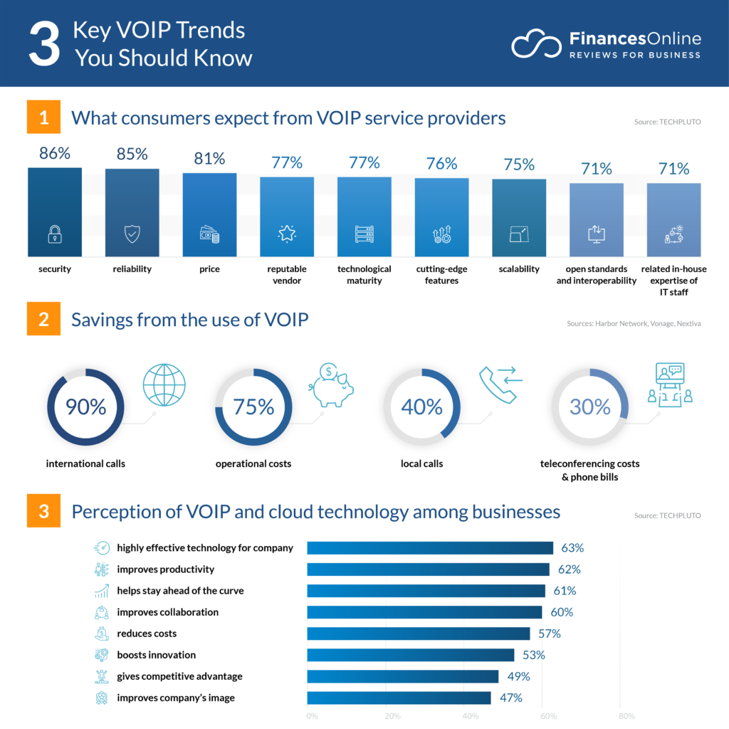 Investment Trends 2020.12 Voip Trends For 2020 Latest Predictions To Watch Out For