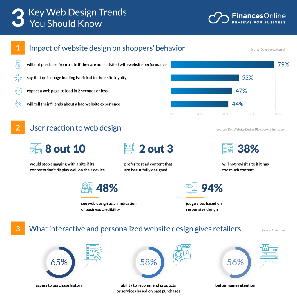 20 Latest Web Design Trends Forecasts For 2021 2022 You Should Know Financesonline Com