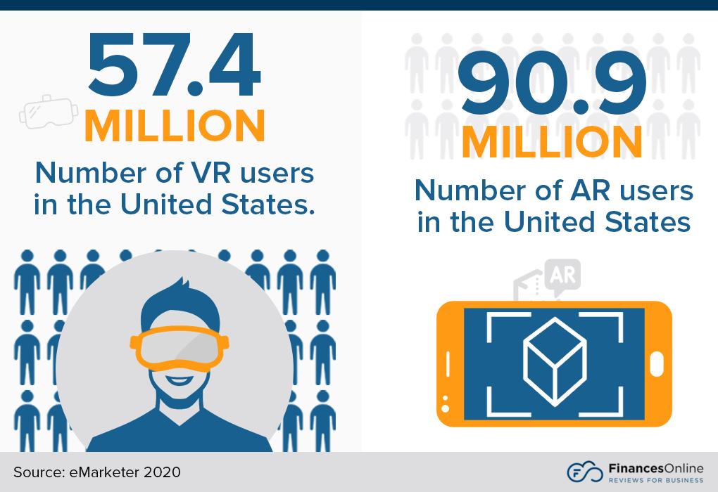 Người dùng AR và VR