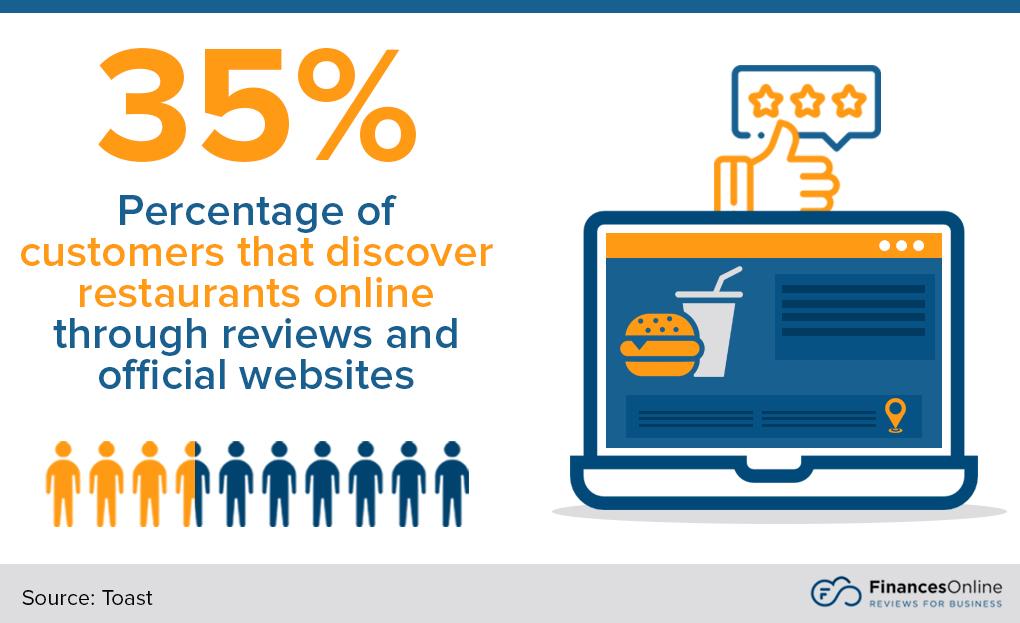 importance of restaurant online presence
