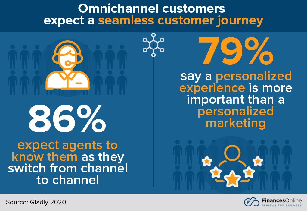 omnichannel customer expectations