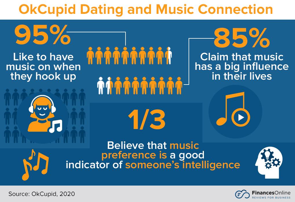 97 OkCupid Statistics You Must Learn: 2021 Market Share