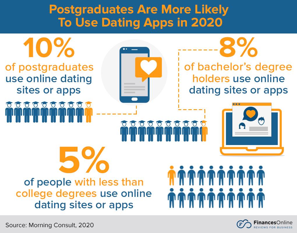 internet dating stats uk