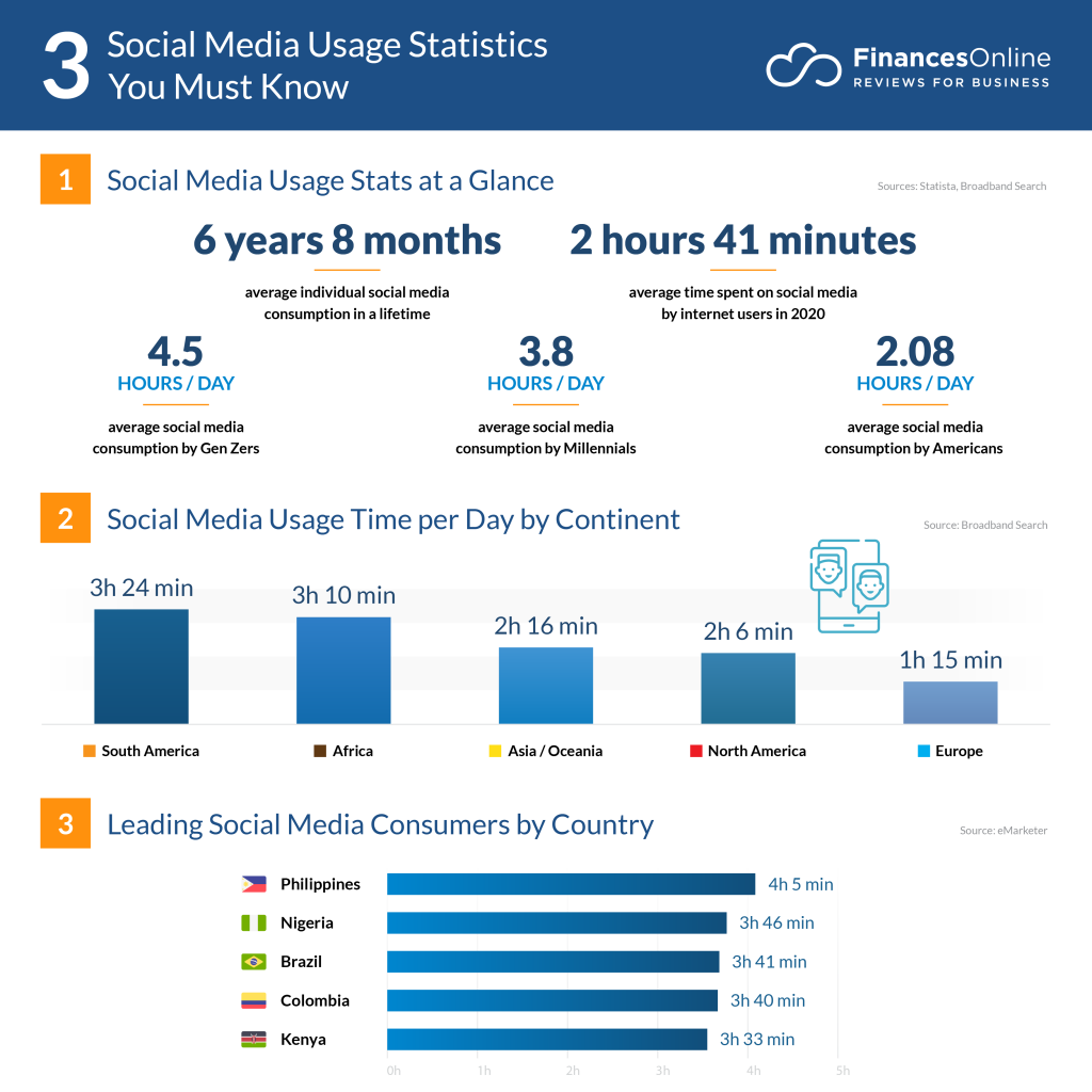 Time spent online statistics