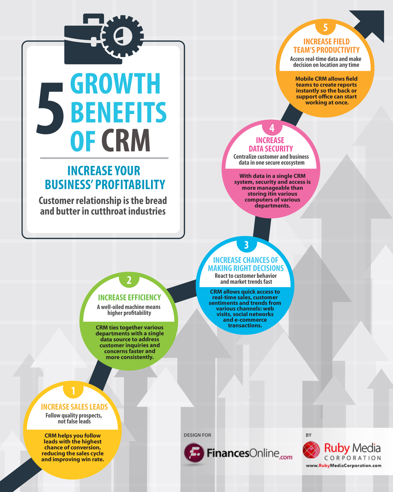 Crm Software 5 Main Benefits To Your Business