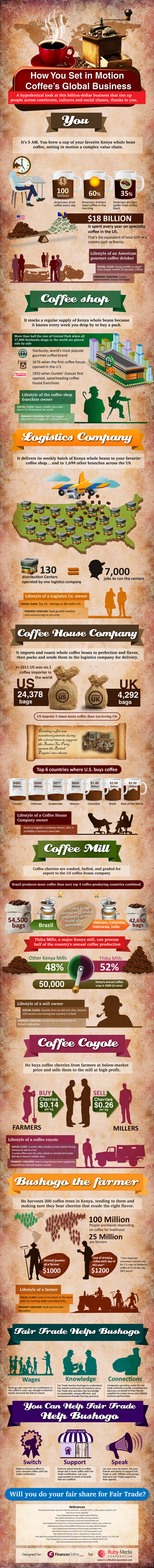 Here's How You Make Coffee Trade A Business Worth Billions