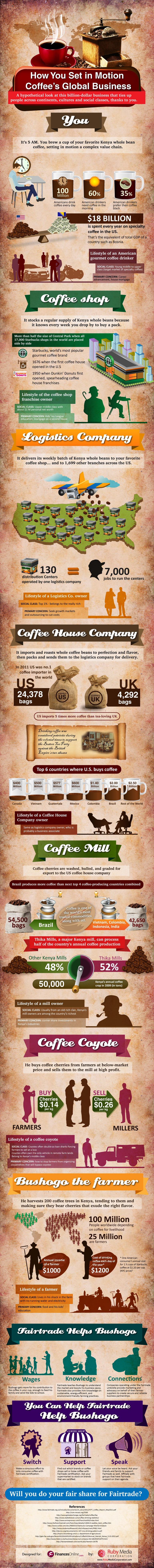 coffee infographic The Unfair Trade: An Insightful Look at How Coffee Gets From the Farmer to Your Cup (INFOGRAPHIC)
