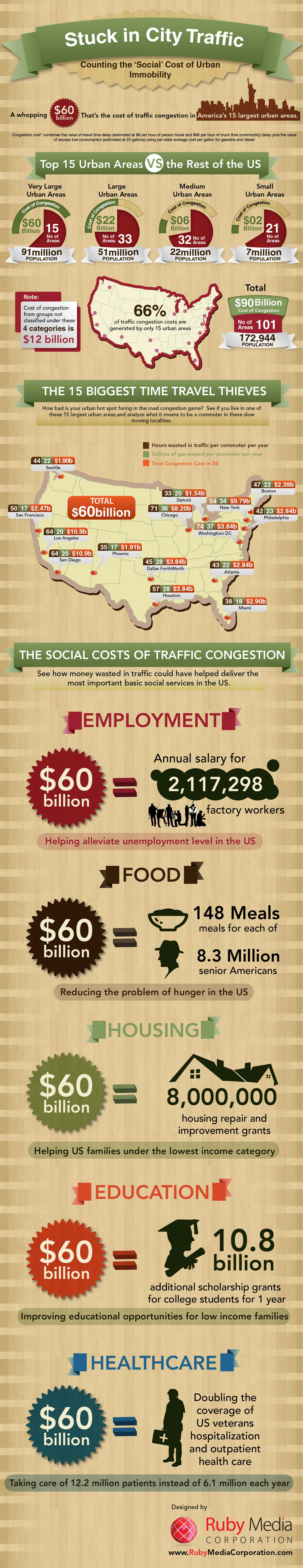 Counting the Social Cost of Immobility INFOGRAPHIC