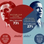 Elections 2012: Is It All about The Money? [INFOGRAPHIC]