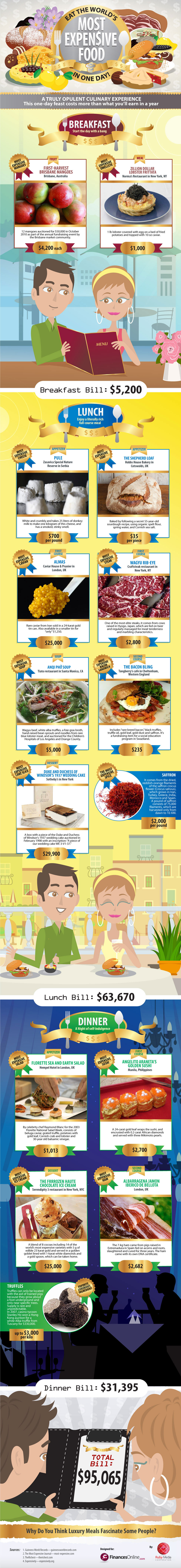 expensive food dishes