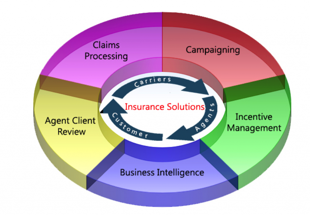 thesis on crm in insurance sector
