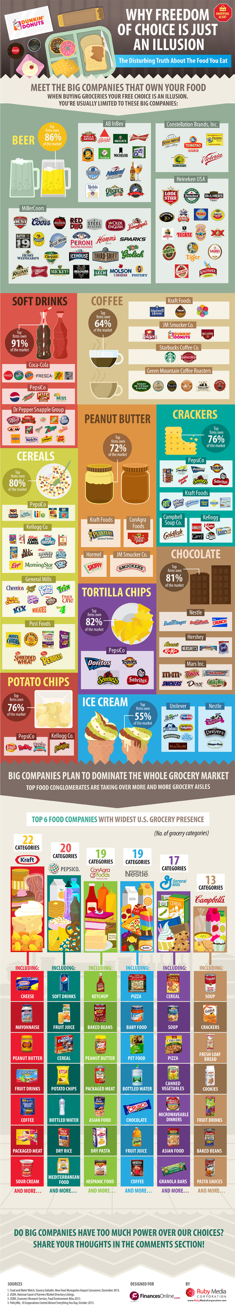 illusion of choice See How The Big Brand Name Companies Are Making The Grocery Store Their Monopoly Game (Infographic)