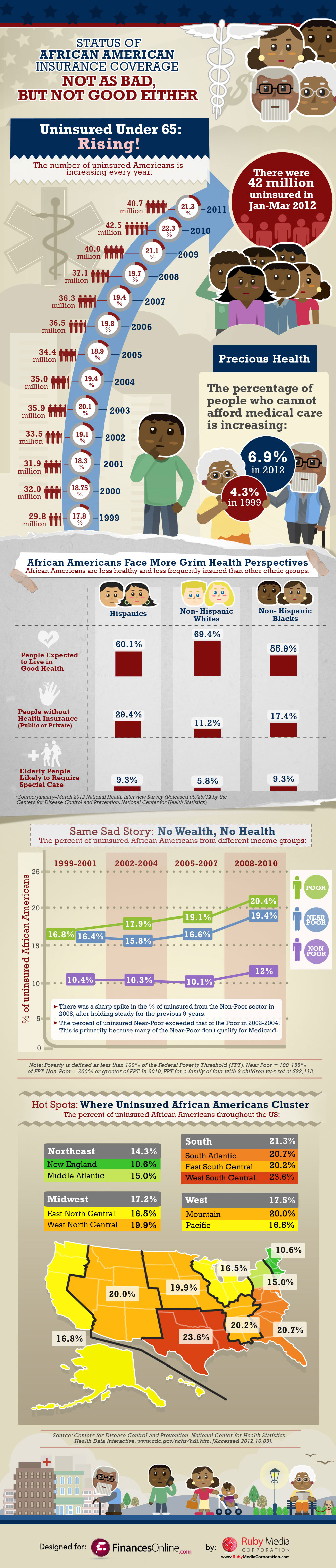 infographic-health-insurance-of-african-americans