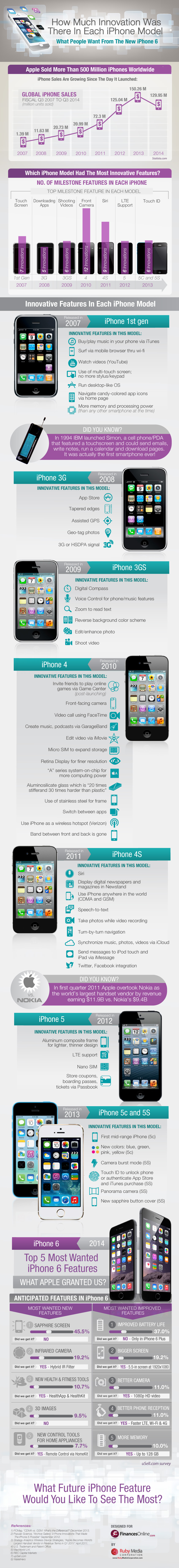 Comparison of Apple iPhone Features