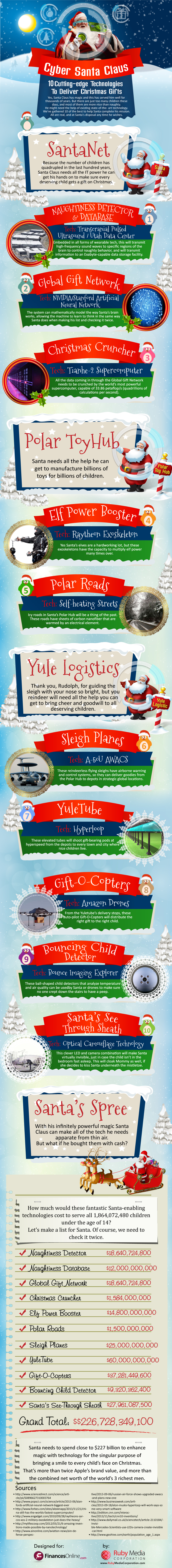 , 10 Cutting Edge Technologies to Help Santa Deliver Christmas Gifts Infographic