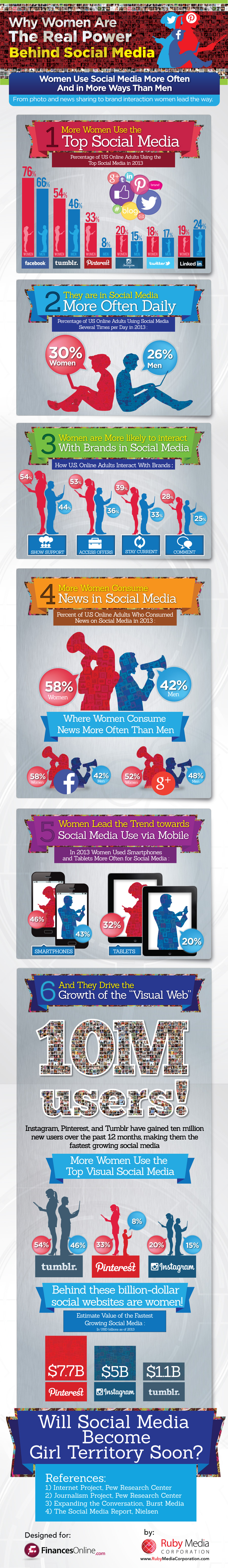 Facebook, Pinterest And Other Social Media Statistics Say Much About The Influence Of Women