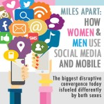 Social Media and Smartphone Facts: Review of Why Men Look For Business & Love While Women Seek Games & Knowledge