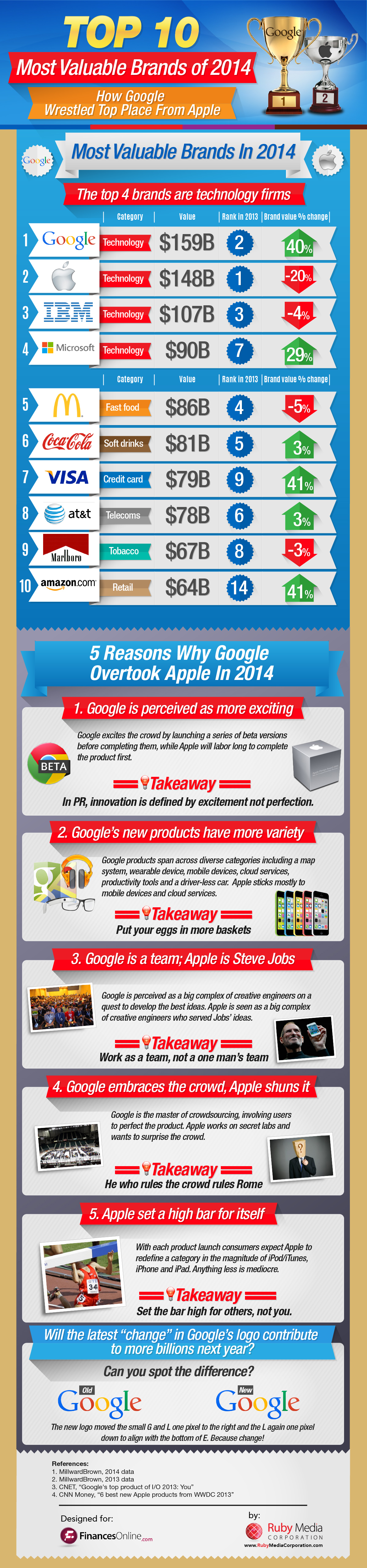 Comparison of the Most Valuable Brands of 2014: How Google Overtook Apple at the No. 1 Spot