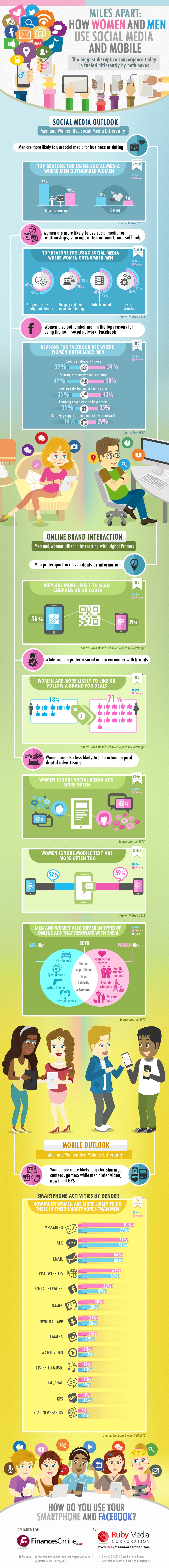 Men vs. Women on Facebook, Smartphones & Other Social Networks: Surprising Facts, Impact on Society and Marketing Statistics