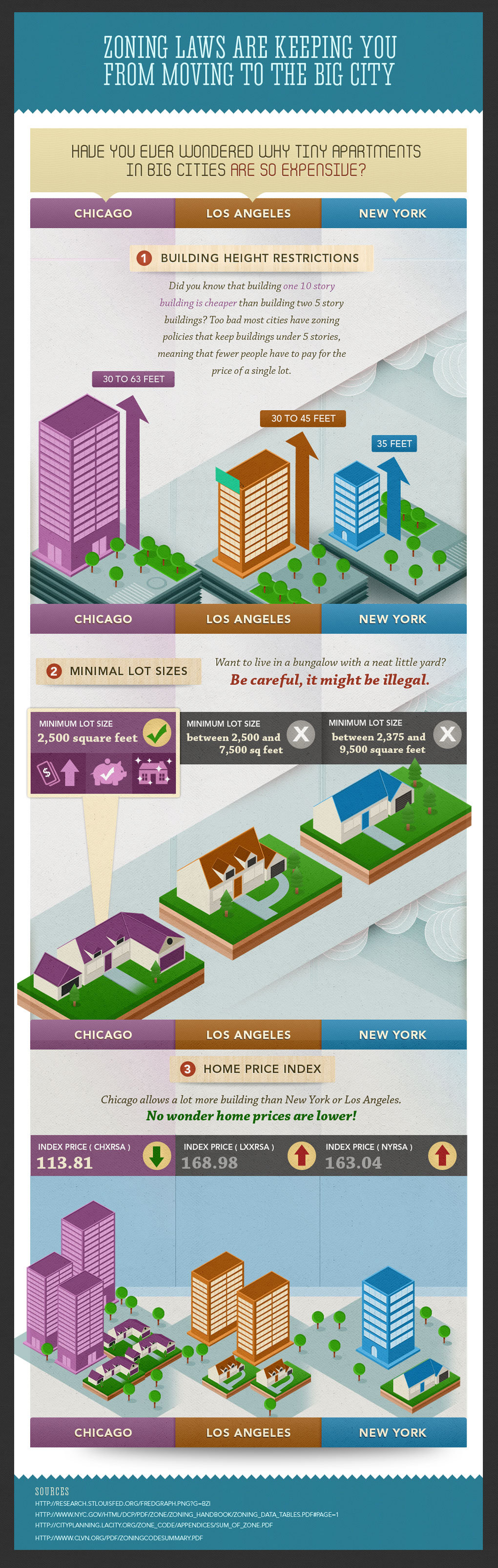 Zoning Laws Infographic